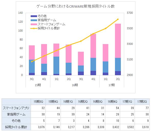 ミドルウェア新規採用タイトル数グラフ
