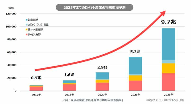 経済産業省ロボット事業グラフ