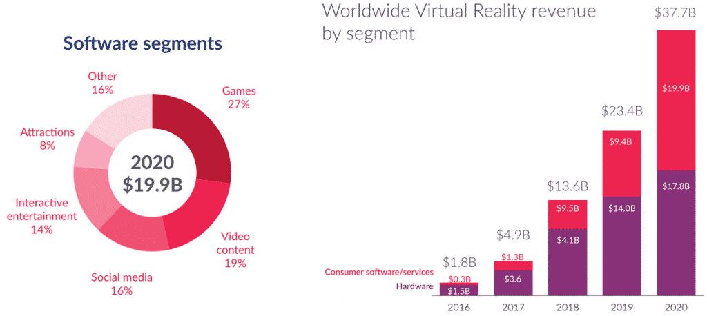 2020年VR市場グラフ