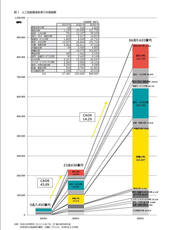 図4:ey総合研究所「 AI(人工知能) 関連産業の市場規模」