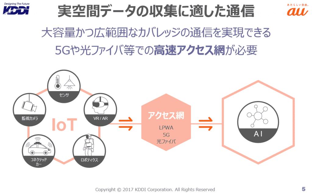 図5:「 データ利活用に向けたICTインフラ×AI」