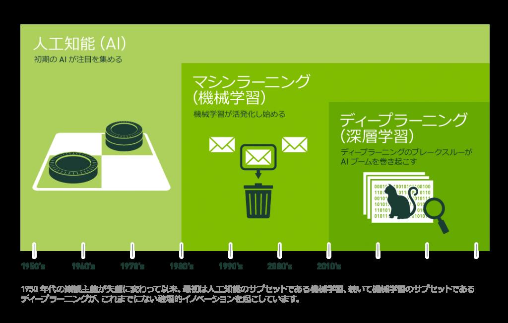 図2:AI(人工知能)と機械学習とディープラーニングの関係(出典)NVIDIA BLOG