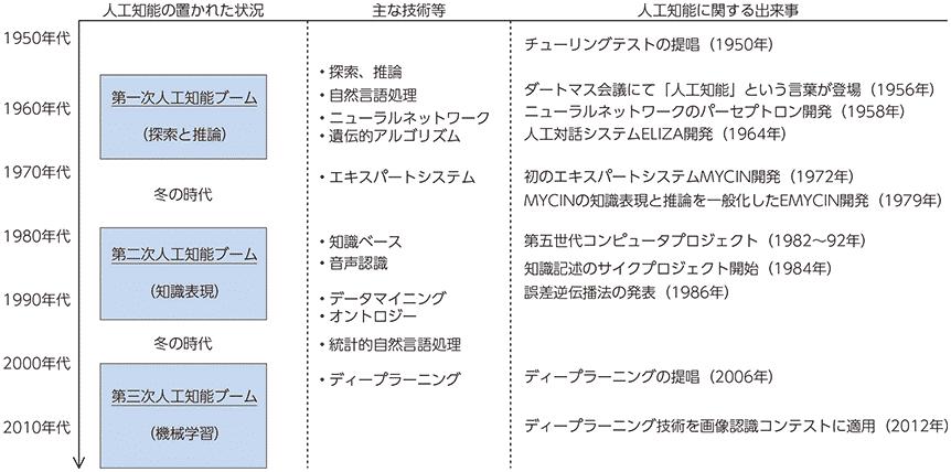 図1:人口知能の歴史 (出典)総務省「ICTの進化が雇用と働き方に及ぼす影響に関する調査研究」(平成28年)