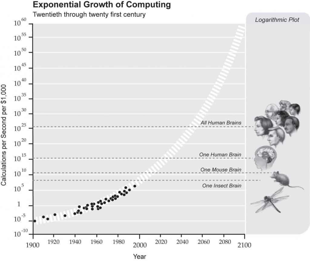 図5:「コンピュータの加速度的な成長」
