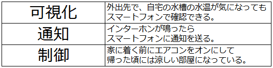 フィードバック分類表
