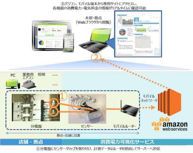 TIS電力可視化資料1