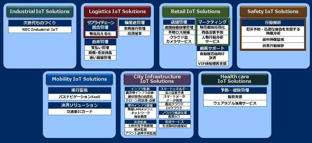 IoTソリューション画像