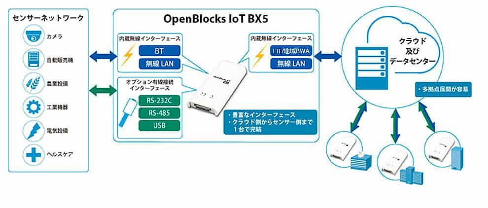 OpenBlocks IoT画像