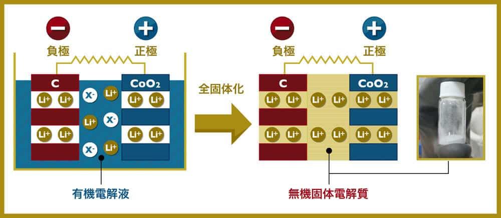 リチウムイオン電池の有機電解液を全固体化し無機固体化電解質とした状態のモデル図