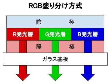 RBG塗り分け方式画像