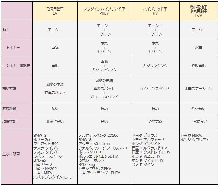表1.各種エコカーの特徴