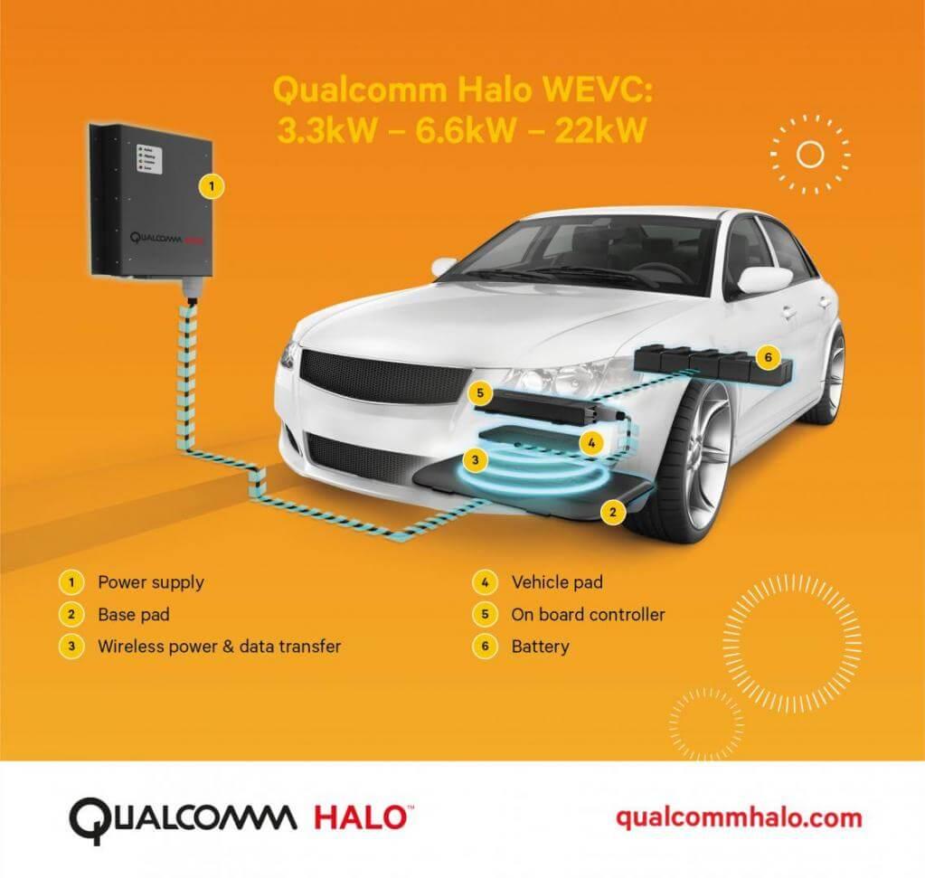 クアルコムHaloテクノロジーに基づいたWEVC(Wireless Electric Vehicle Charging)技術のモデル図