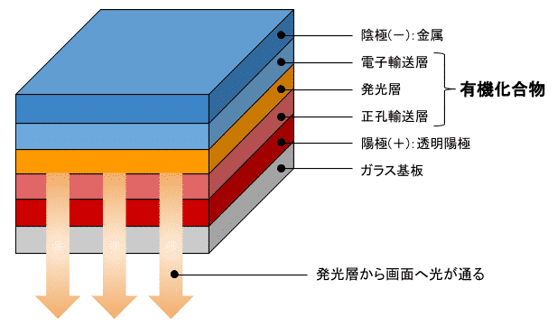 有機EL構造画像