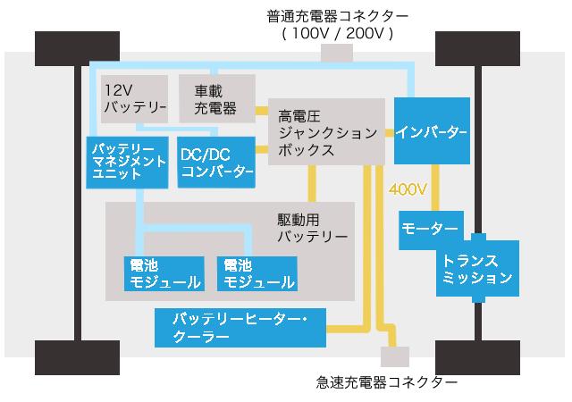 一般的な電気自動車の主要コンポーネント図