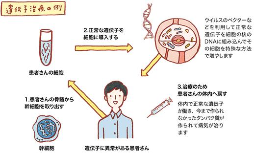 遺伝子治療画像