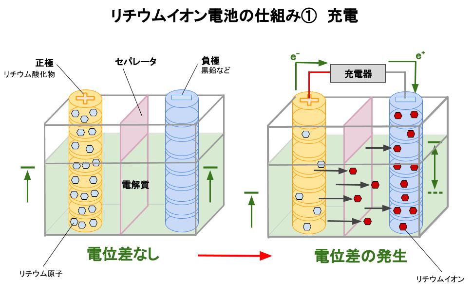 リチウムイオン電池の充電時の仕組み