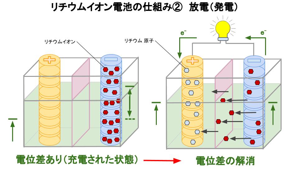 リチウムイオン電池の放電(発電)時の仕組み