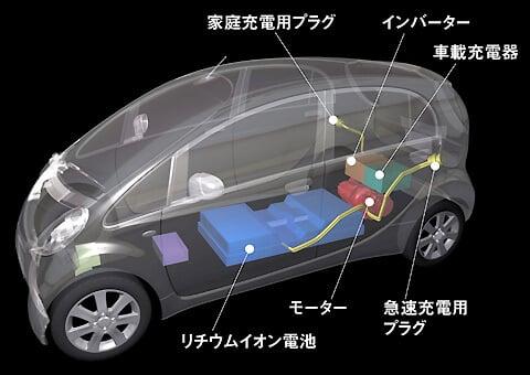 三菱i-miev(アイミーブ)の透視図。リチウムイオン電池やモーター、インバーター、車載充電器、急速充電用プラグ、普通充電用プラグなどが図示されている。