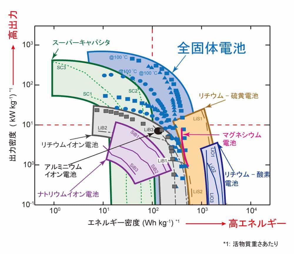 全固体リチウムイオン電池の能力を他の電池と比較した図。従来のリチウムイオン電池やマグネシウム電池などと比較して出力密度・エネルギー密度とも大幅に高い値を示している。