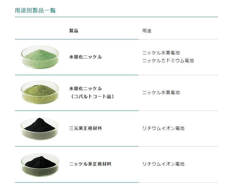 正極材の色々。使用する正極材により、電池の種類が異なることを示した表。三元系正極材料、またはニッケル系正極材料が主にリチウムイオン電池に使用される。