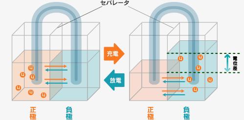 リチウムイオン電池画像