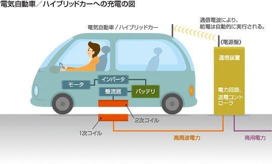 電気自動車(EV)へのワイヤレス充電の解説図。地面に埋め込まれた1次コイル(送電ユニット)から、車体下部に設置された2次コイル(受電ユニット)に電力が送電され、駆動バッテリーに伝わることを説明している。