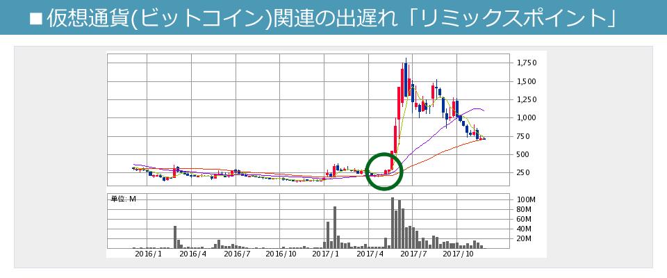 仮想通貨(ビットコイン)関連の出遅れ株「リミックスポイント」