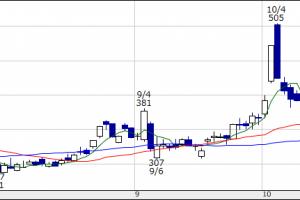 【ビットコイン関連株】フィスコ(3807)