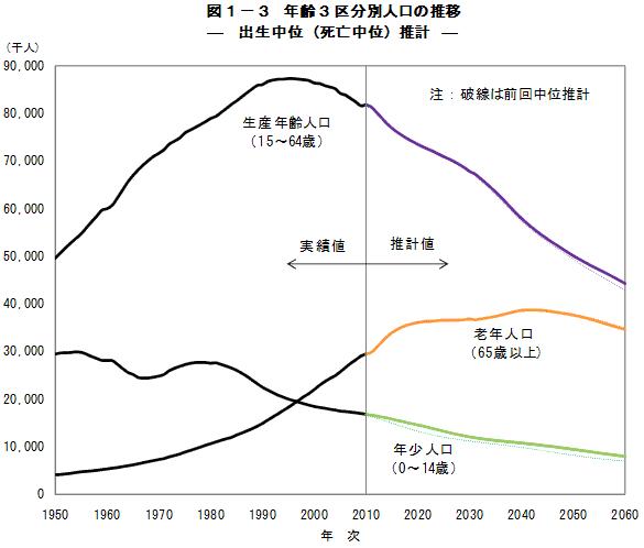 日本の推計労働人口画像