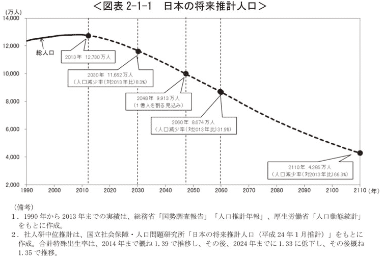 日本の将来推計人口画像