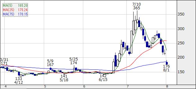 【ビットコイン関連株】トレイダーズホールディングス(8704)