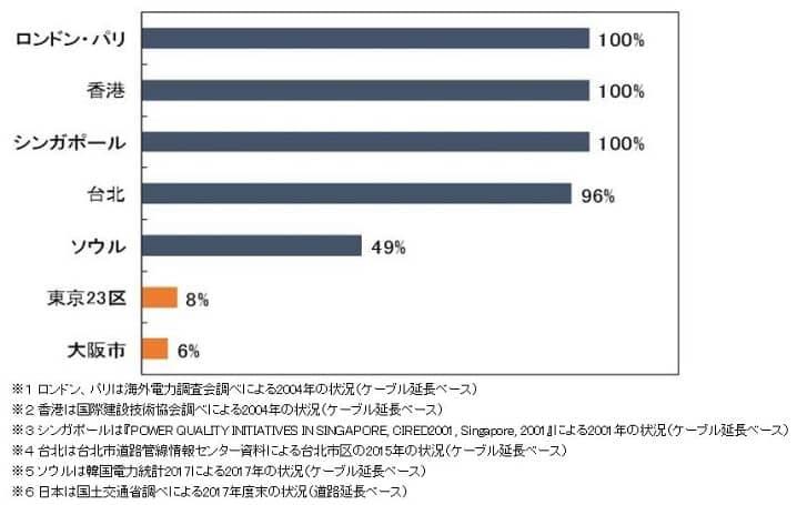 日本と海外の電線地中化普及率