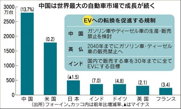 中国が世界最大の自動車市場であることを示す棒グラフ