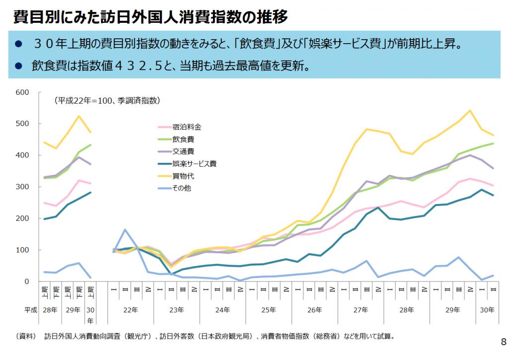 費用別にみた訪日外国人消費指数の推移