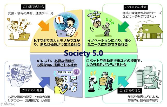 Society5画像