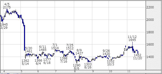 オリジン電気のチャート画像