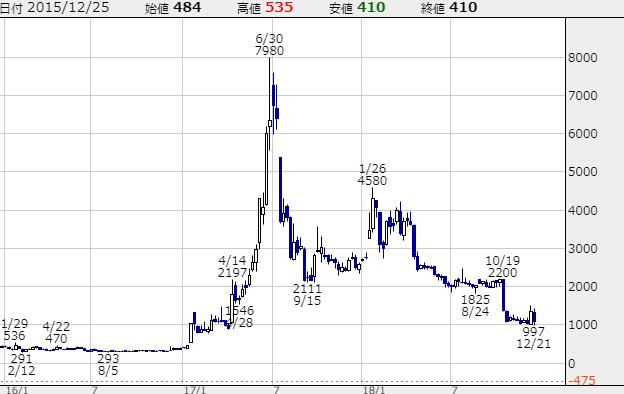 サイバーステップの株価チャート画像