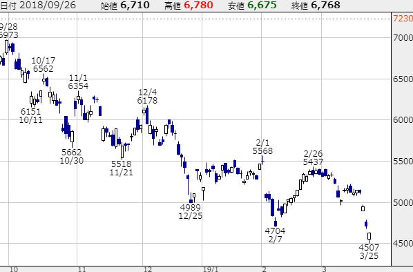 ソニーの株価チャート画像