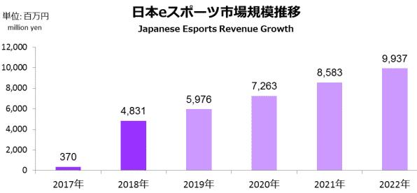 日本のeスポーツ市場規模推移の画像