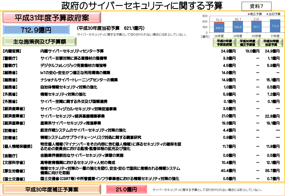 NICT-情報通信研究機構が発表するサイバーセキュリティ政府予算の画像