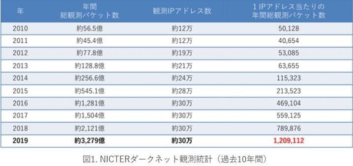 NICT-情報通信研究機構が発表するサイバー攻撃数の画像