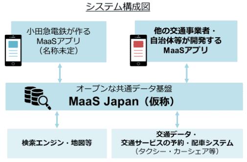MaaSジャパンシステム構成画像