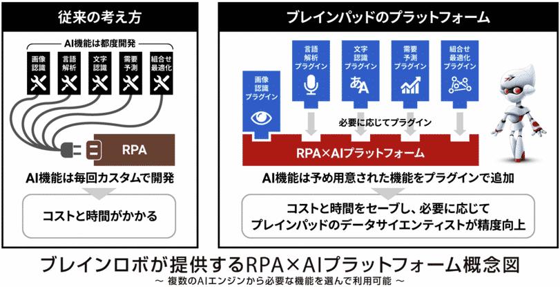RPA×AI導入支援パッケージプラン画像
