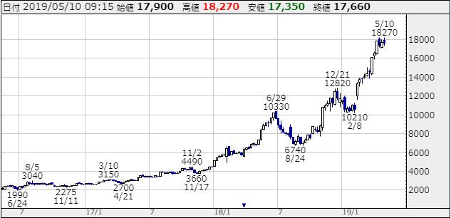 ゴールドウインの株価チャート画像
