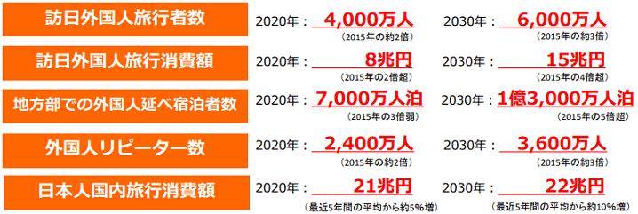インバウンド(訪日外国人)2020年、2030年目標値