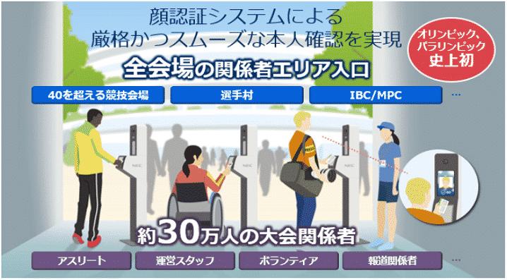2020年東京オリンピックで使用されるNECの顔認証システムの画像
