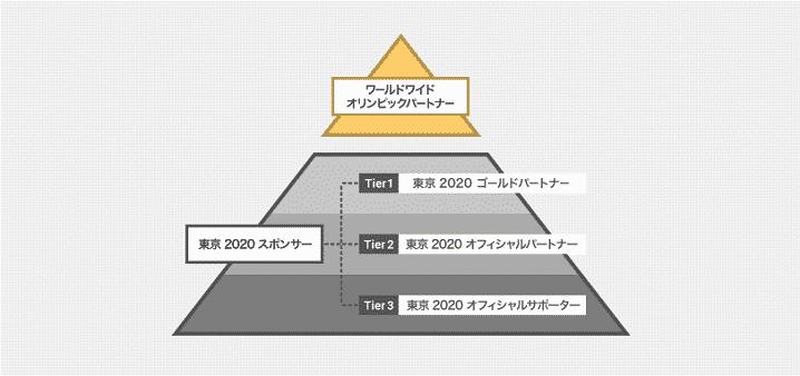 2020年東京オリンピックのスポンサー企業のパッケージレベルの画像