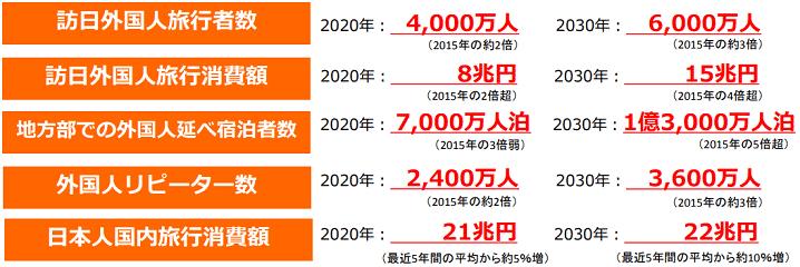国土交通省が発表している明日の日本を支える観光ビジョンの一部内容の画像