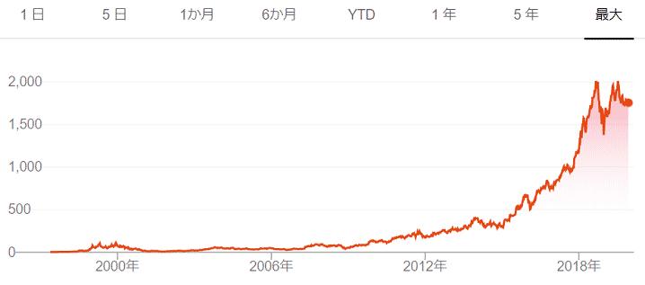 アマゾン(AMZN)のチャート