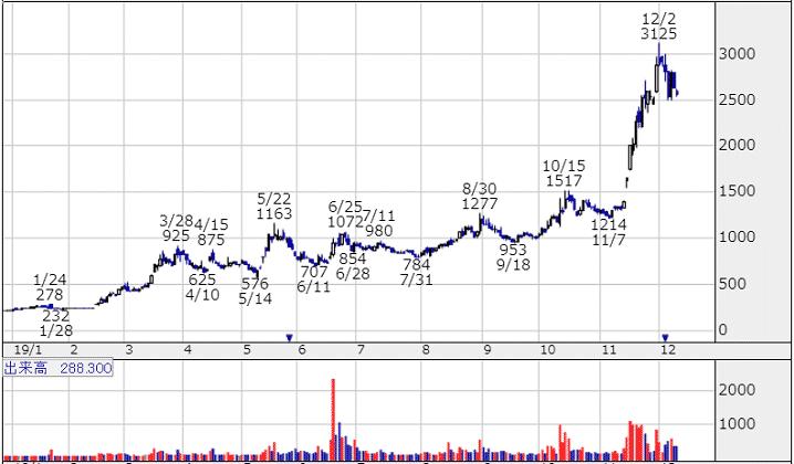 2019年テンバガー株レアジョブ(6096)のチャート